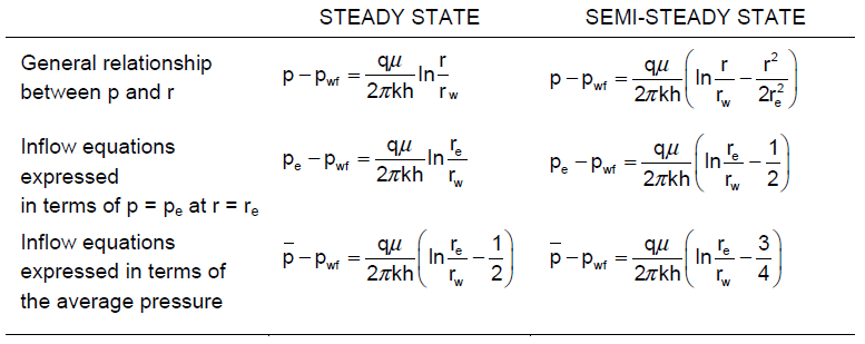 Radial inflow equations for stabilized flow conditions.PNG